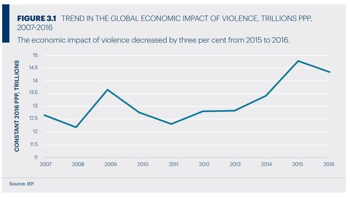 L'impact économique de la violence baisse pour la première fois depuis 2011, en milliards de dollars