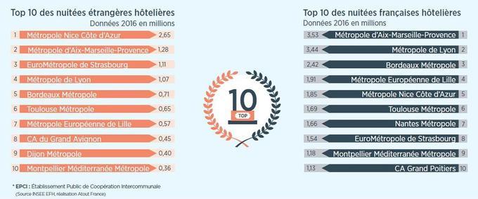 Crédit infographie: Atout France