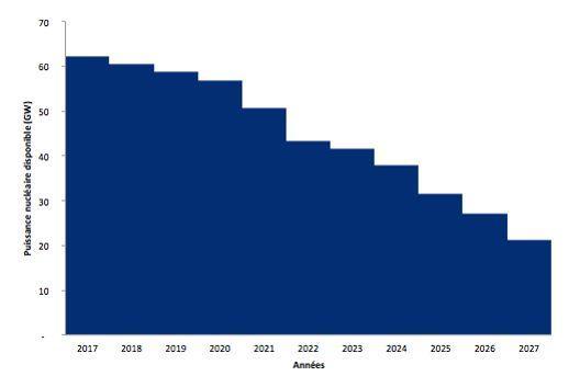 Évolution de la puissance nucléaire disponible sans prolongation au-delà de 40 ans: un tiers de puissance en moins en 5 ans, deux tiers de moins en 10 ans.(Source: Etude Colombus Consulting)