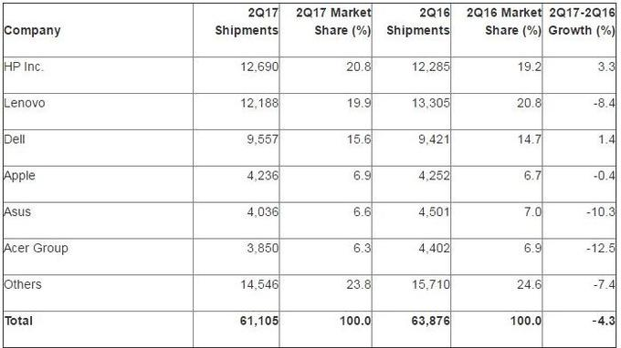 Le marché mondial du PC poursuit sa chute