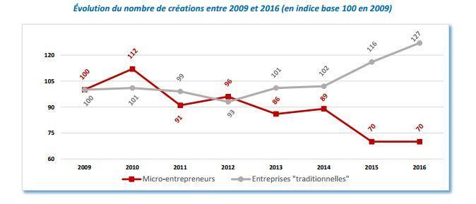 Les créations de micro-entreprises stagnent, tandis que les créations d'entreprises traditionnelles sont en hausse.