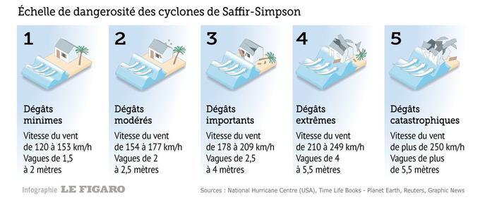 Alerte violette cat gories d 39 ouragan de quoi parle t on - Les 5 cyclones ...