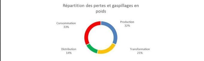Source: Etat des lieux des masses de gaspillages alimentaires et de sa gestion aux différentes étapes de la chaîne alimentaire, Ademe, mai 2016
