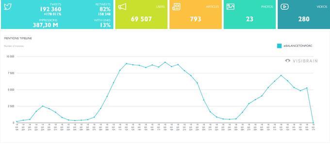 Timeline générale des tweets publiés entre le 14 octobre à 18 heures et le 16 octobre à 16 heures: