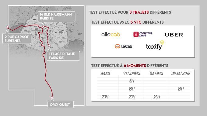 Les trajets et les applications testées par <i>Le Figaro</i>.