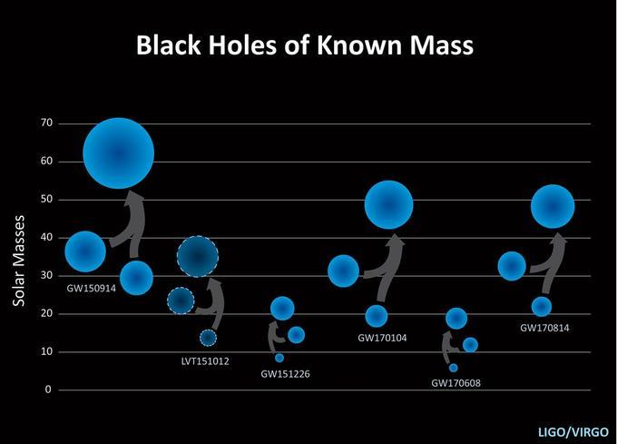 Les cinq fusions de trous noirs détectées à ce jour par ondes gravitationnelles, ainsi qu'un sixième signal putatif en pointillé qui n'a pas pu être confirmé. La 5e détection, GW170608, correspond aux trous noirs de plus faibles masses.