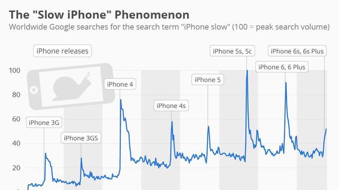 Corrélation entre le nombre de requêtes Google sur la lenteur des iPhone et dates de sortie d'un nouveau modèle. Cette corrélation peut aussi être due à un biais cognitif des utilisateurs, sensibilisés par des campagnes de publicité sur la rapidité des nouveaux appareils.