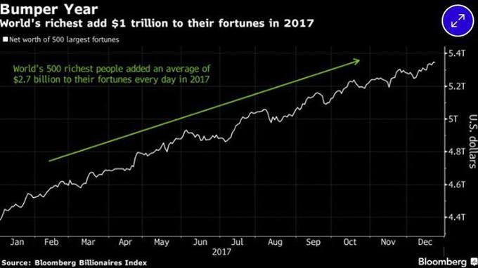 Les 500 personnes les plus riches au monde ont vu leur fortune augmenter de 23% entre 2016 et 2017.