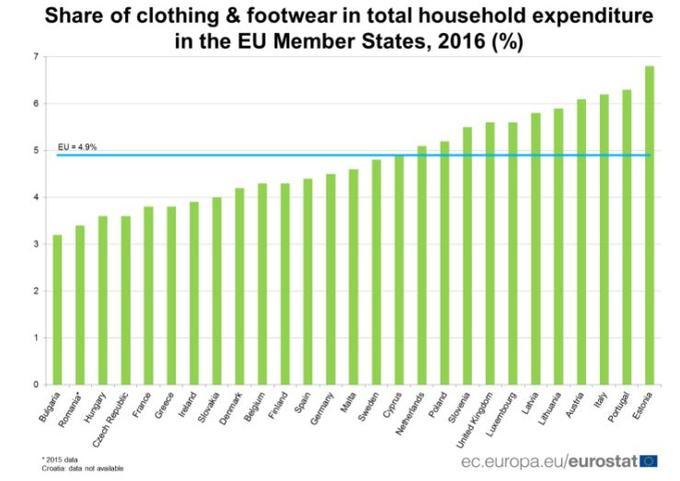 Les ménages européens consacrent 4,9% de leur budget à l'habillement.