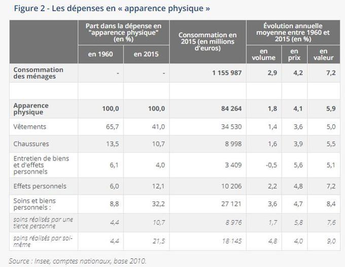 Connu Consommation : pourquoi les Français boudent les vêtements BR48