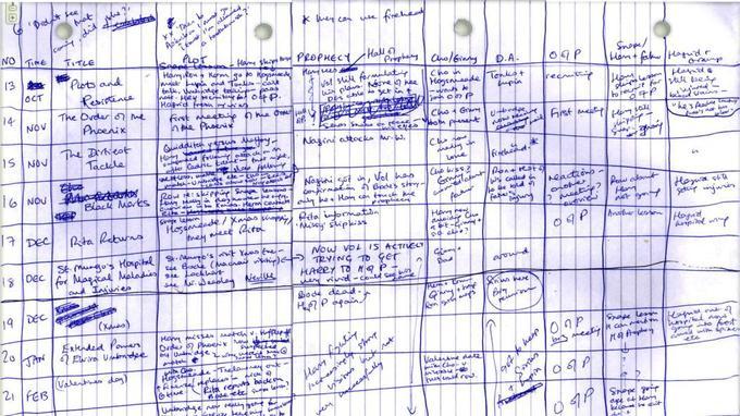 Les principales trames du cinquième tome des aventures d'Harry Potter sont organisées chronologiquement dans cette grille d'écriture utilisée par Rowling.