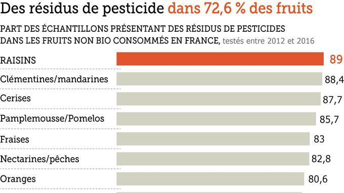 Quels sont les fruits et légumes les plus pollués — Pesticides