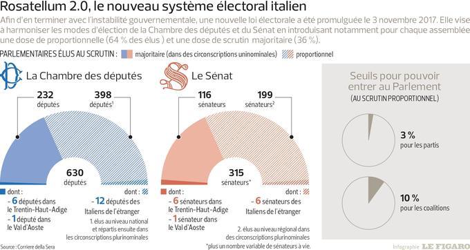 Les différents scénarios après les législatives — Italie