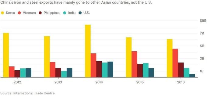 L'acier chinois se réoriente vers ses voisins en Asie.