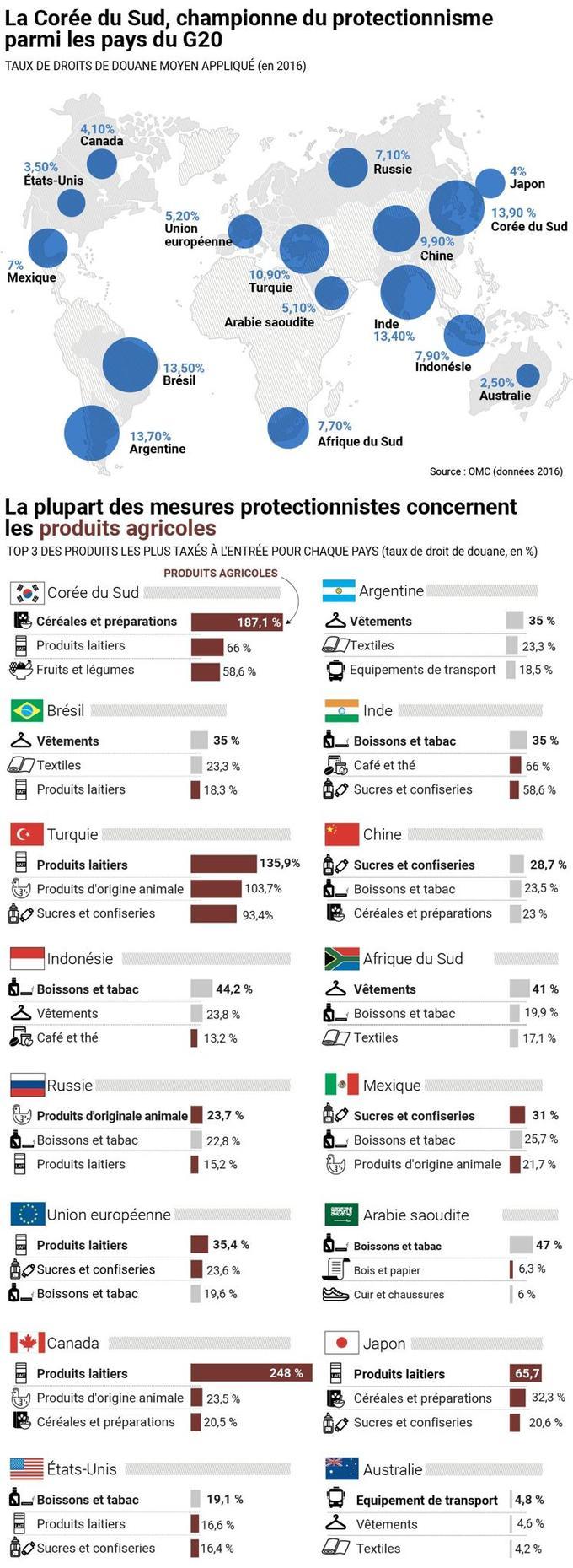 Tous les grands pays mettent en place des mesures protectionnistes ciblées.