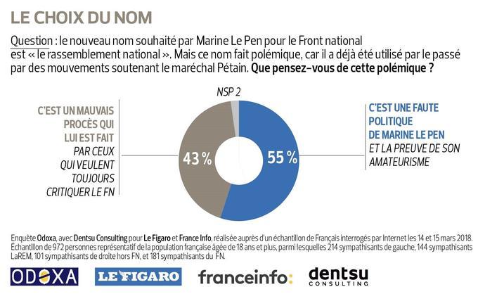 Sept Français sur dix hostiles à une alliance