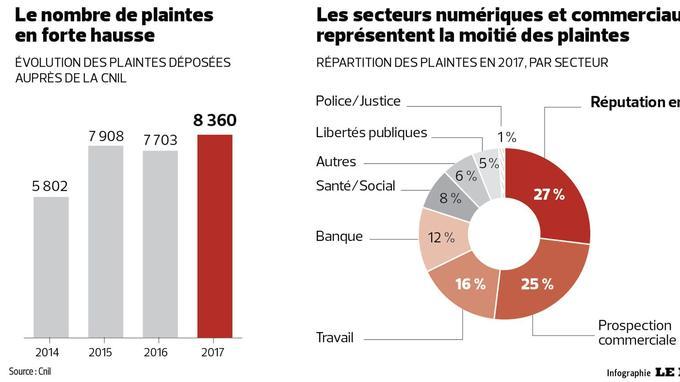 360 plaintes à la CNIL en 2017, une année record