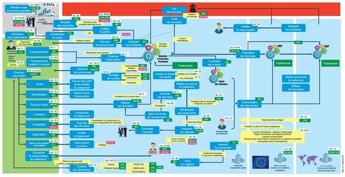 Un schéma simplifié des mécanismes du RGPD