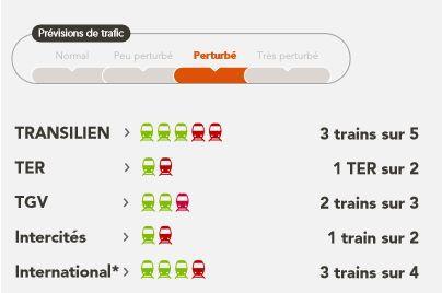 Le taux de grévistes au plus bas — SNCF