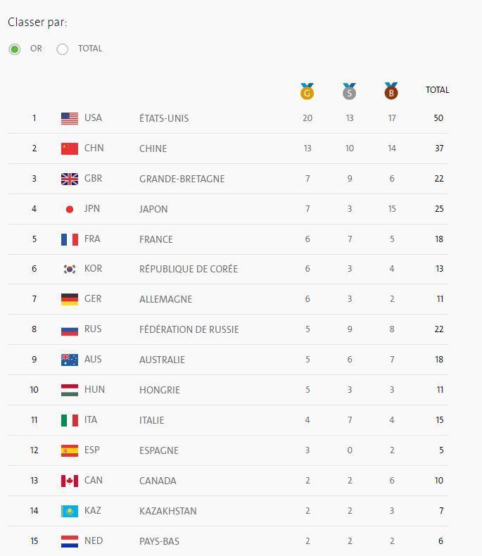 Le classement des pays par médailles d'Or remprotées.