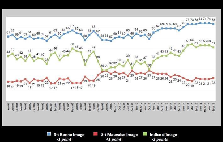 La tendance de l'opinion des Français depuis avril 2001 à septembre 2015