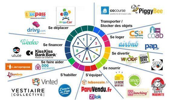 Panorama des plateformes actives de l'économie collaborative. Source: PIPAME, juillet 2015