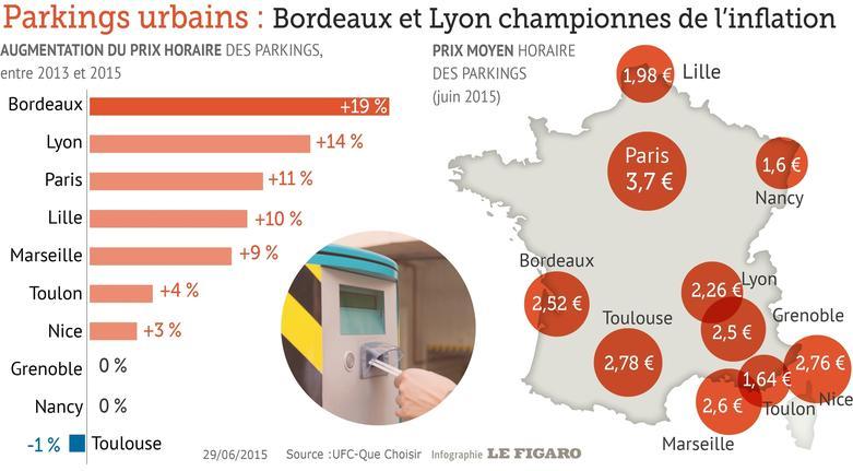 Стоимость и рост цен на парковки в разных городах Франции. Парковки во Франции