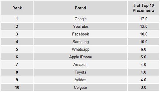 Top 10 des marques préférées dans le monde par les consommateurs. Crédit: BrandIndex YouGov