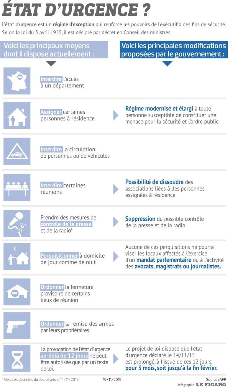 état d'urgence et autres restrictions.... INFd207e174-8ed2-11e5-b8f1-6813a34f79af-790x1314