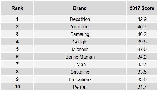Top 10 des marques les plus appéciées par les français. Crédit: BrandIndex YouGov