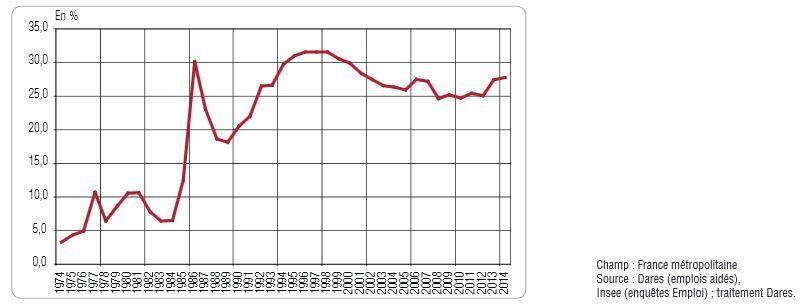 Part des emplois aidés parmi les emplois occupés par les jeunes depuis 1974