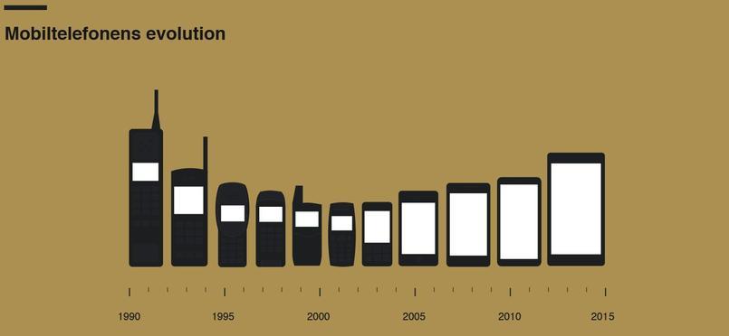 Évolution des smartphones, de 1990 à 2015 (Image / fremtidensbusiness.dk)