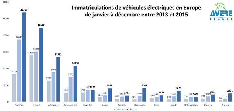 Immatriculations des véhicules électriques en Europe / AVERE-FRANCE