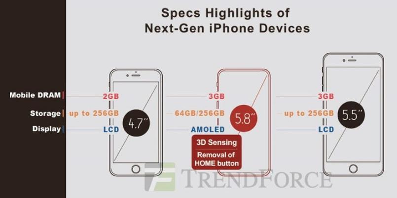 La RAM et stockage de l'Phone Edition, par TrendForce.