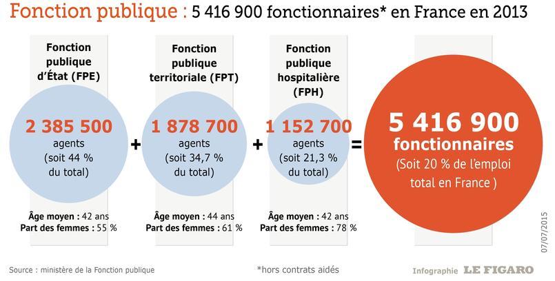 Les chiffres cl s de la fonction publique - Grille indiciaire fonction publique territoriale 2013 ...