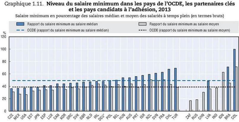 Ce graphique, qui calcule le poids du salaire minimum dans le salaire médian, montre que le smic français (FRA) est le plus élevé d'Europe (derrière le Chili (CHL) et la Turquie (TUR)). «Cela prouve que la distribution des salaires en France est anormalement tassée et qu'il n'y a pas de négociations pour les bas salaires qui sont fixés administrativement», explique Bertrand Martinot. Source: OCDE