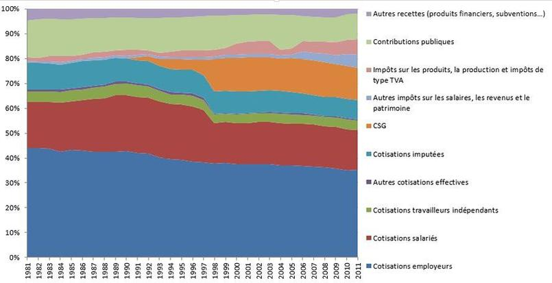 Évolution de la structure des ressources de la protection sociale. Source: France Stratégie, comptes de la protection sociale.