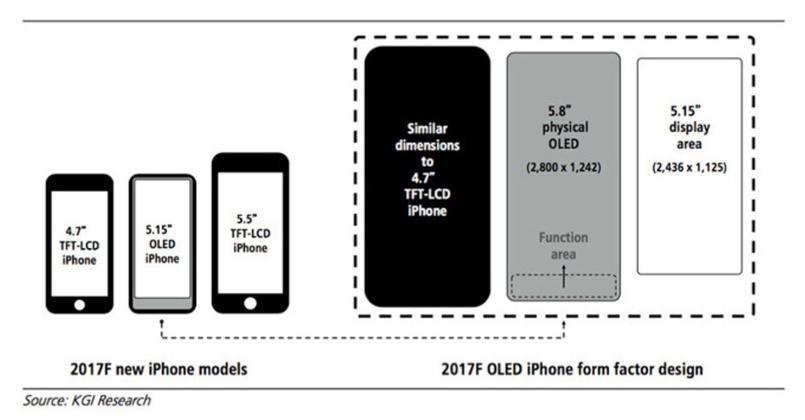 Les tailles de l'iPhone Edition, par KGI Research.