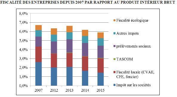 Tableau tiré du rapport de la députée PS Valérie Rabault