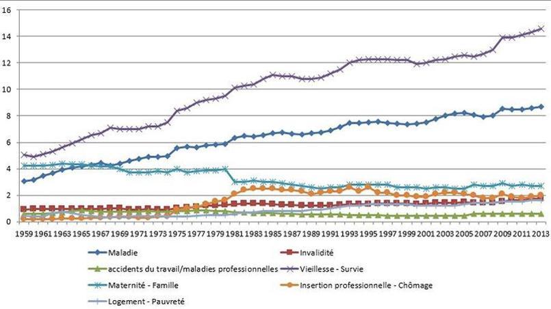 Prestations de protection sociale par grands risques en points de PIB. Source: France Stratégie, DREES-CPS.