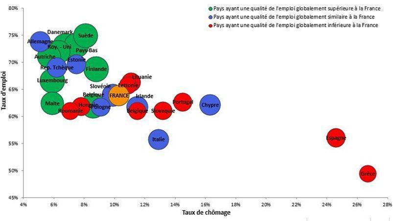 Source: France Stratégie, d'après les données Eurostat et European Trade Union Institute.