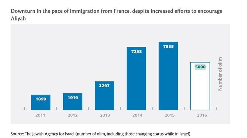 Extrait du rapport annuel du Jewish People Policy Institute