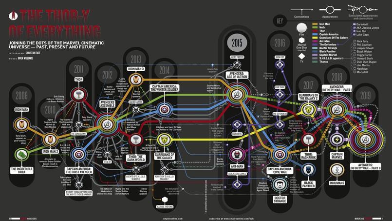 L'imbroglio infographique réunissant les 19 films des studios Marvel.