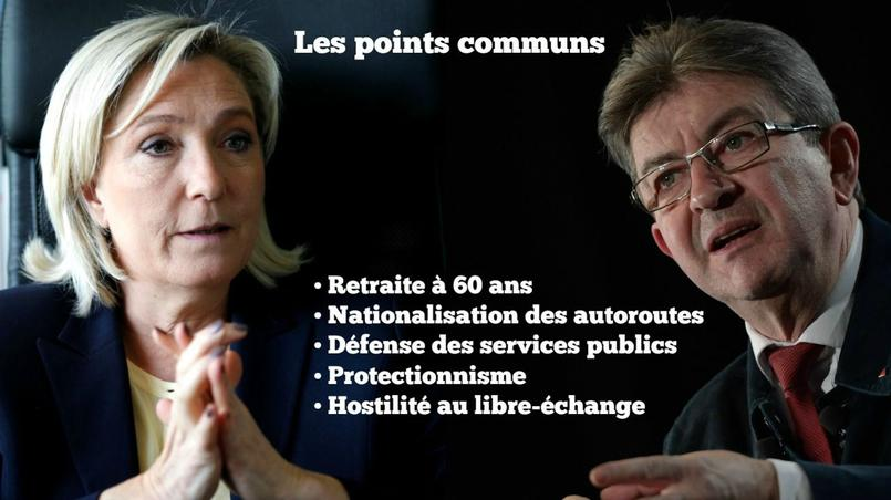 Marine Le Pen et Jean-Luc Mélenchon ont de nombreux points communs sur le terrain économique.