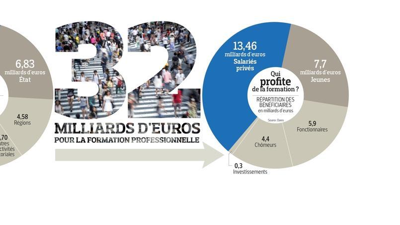 Formation professionnelle : 32 milliards par an... si mal exploités