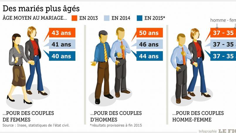 trois ans apr s le bilan du mariage pour tous en chiffres. Black Bedroom Furniture Sets. Home Design Ideas