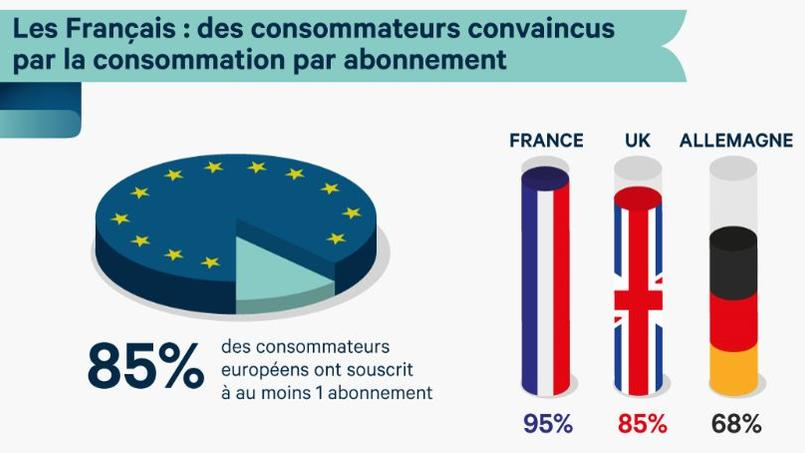 Les Français sont les champions d'Europe de la consommation par abonnement