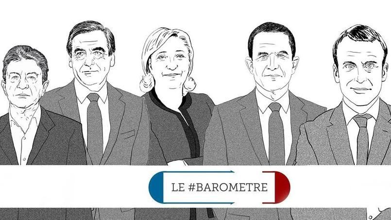 Sondage présidentielle : à un mois du premier tour, Macron prend la tête