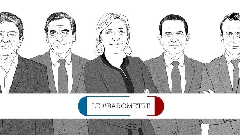 Le #baromètre de la présidentielle : la poussée Mélenchon