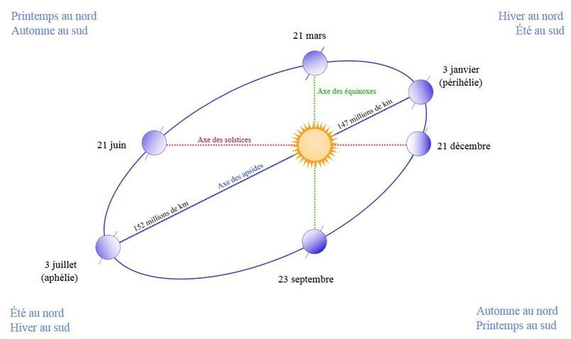 Schéma de l'orbite de la Terre, dont la forme elliptique a été très fortement exagérée, pour montrer les durées variables des saisons. Crédits: Gothika (original image), Belg4mit (corrections), Simon Villeneuve (translation), Whidou (correction of various SVG bugs) CC BY-SA 3.0